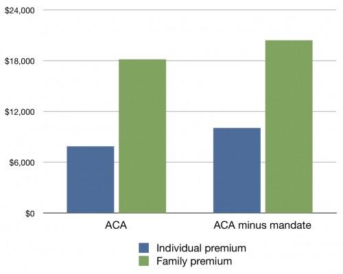 Mandate-Premiums-500x399